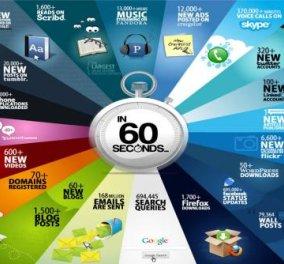 Καταπληκτικό! Να τι συμβαίνει σε 60 δευτερόλεπτα στο internet! Απίθανοι αριθμοί & μοναδικά retweets - Κυρίως Φωτογραφία - Gallery - Video