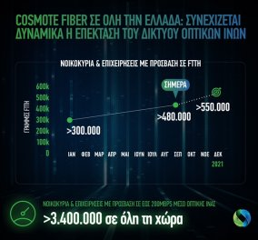 COSMOTE Fiber: Ξεπέρασαν τις 480.000 οι γραμμές οπτικής ίνας μέχρι το σπίτι σε όλη την Ελλάδα - Κυρίως Φωτογραφία - Gallery - Video